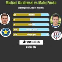 Michael Gardawski vs Matej Pucko h2h player stats