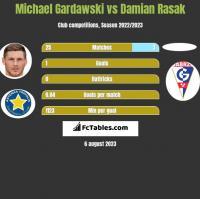 Michael Gardawski vs Damian Rasak h2h player stats