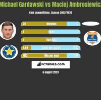 Michael Gardawski vs Maciej Ambrosiewicz h2h player stats