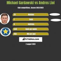 Michael Gardawski vs Andres Lioi h2h player stats