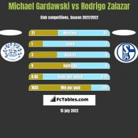 Michael Gardawski vs Rodrigo Zalazar h2h player stats