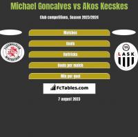 Michael Goncalves vs Akos Kecskes h2h player stats