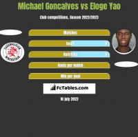 Michael Goncalves vs Eloge Yao h2h player stats