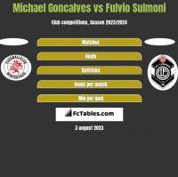 Michael Goncalves vs Fulvio Sulmoni h2h player stats