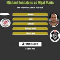 Michael Goncalves vs Mijat Maric h2h player stats