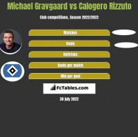 Michael Gravgaard vs Calogero Rizzuto h2h player stats