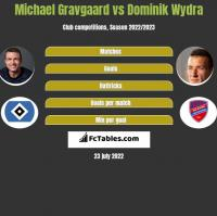 Michael Gravgaard vs Dominik Wydra h2h player stats