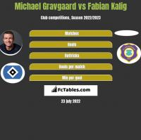 Michael Gravgaard vs Fabian Kalig h2h player stats
