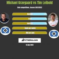 Michael Gravgaard vs Tim Leibold h2h player stats