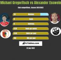 Michael Gregoritsch vs Alexander Esswein h2h player stats