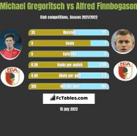 Michael Gregoritsch vs Alfred Finnbogason h2h player stats