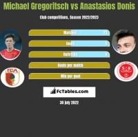 Michael Gregoritsch vs Anastasios Donis h2h player stats