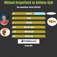 Michael Gregoritsch vs Anthony Ujah h2h player stats