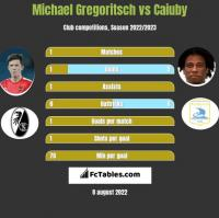 Michael Gregoritsch vs Caiuby h2h player stats