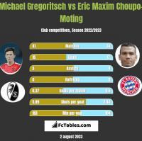 Michael Gregoritsch vs Eric Maxim Choupo-Moting h2h player stats