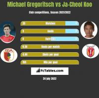 Michael Gregoritsch vs Ja-Cheol Koo h2h player stats
