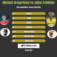 Michael Gregoritsch vs Julian Schieber h2h player stats