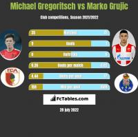 Michael Gregoritsch vs Marko Grujic h2h player stats