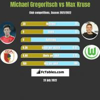Michael Gregoritsch vs Max Kruse h2h player stats