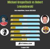 Michael Gregoritsch vs Robert Lewandowski h2h player stats