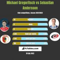 Michael Gregoritsch vs Sebastian Andersson h2h player stats