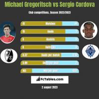 Michael Gregoritsch vs Sergio Cordova h2h player stats