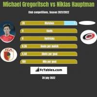 Michael Gregoritsch vs Niklas Hauptman h2h player stats