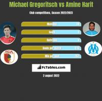 Michael Gregoritsch vs Amine Harit h2h player stats