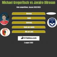 Michael Gregoritsch vs Javairo Dilrosun h2h player stats