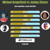 Michael Gregoritsch vs Joshua Zirkzee h2h player stats