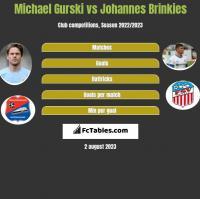 Michael Gurski vs Johannes Brinkies h2h player stats