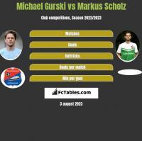 Michael Gurski vs Markus Scholz h2h player stats