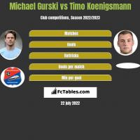 Michael Gurski vs Timo Koenigsmann h2h player stats