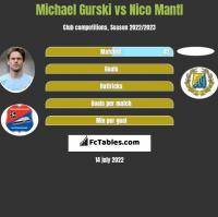 Michael Gurski vs Nico Mantl h2h player stats