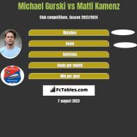 Michael Gurski vs Matti Kamenz h2h player stats