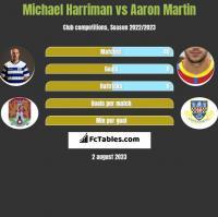Michael Harriman vs Aaron Martin h2h player stats