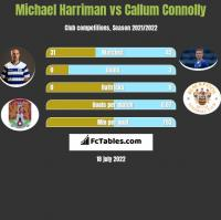 Michael Harriman vs Callum Connolly h2h player stats