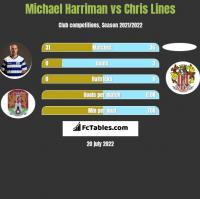 Michael Harriman vs Chris Lines h2h player stats