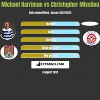 Michael Harriman vs Christopher Missilou h2h player stats