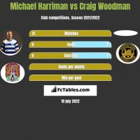 Michael Harriman vs Craig Woodman h2h player stats