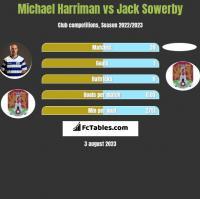 Michael Harriman vs Jack Sowerby h2h player stats