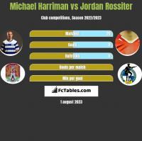 Michael Harriman vs Jordan Rossiter h2h player stats