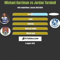 Michael Harriman vs Jordan Turnbull h2h player stats