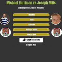 Michael Harriman vs Joseph Mills h2h player stats