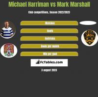 Michael Harriman vs Mark Marshall h2h player stats