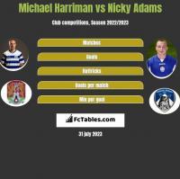 Michael Harriman vs Nicky Adams h2h player stats