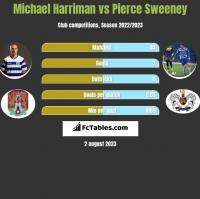Michael Harriman vs Pierce Sweeney h2h player stats