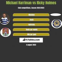 Michael Harriman vs Ricky Holmes h2h player stats