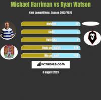 Michael Harriman vs Ryan Watson h2h player stats