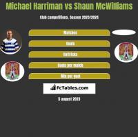 Michael Harriman vs Shaun McWilliams h2h player stats